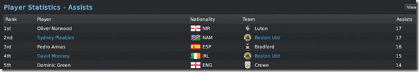 League 2 assists ranking, FM 2011