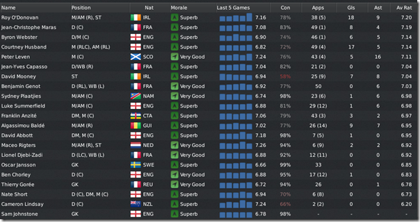 Boston United before the Champioship season, FM 2011