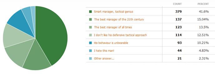 Mourinho poll results