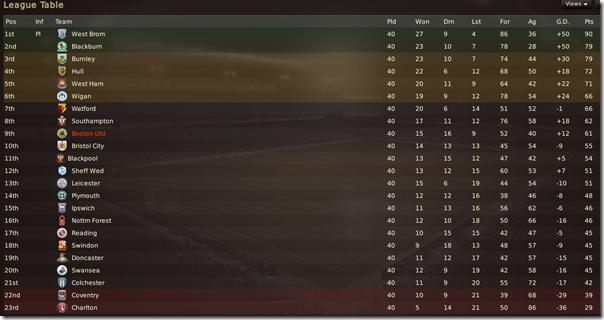 Championship table, season 6