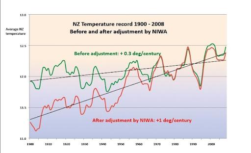 NIWA_Adjustments