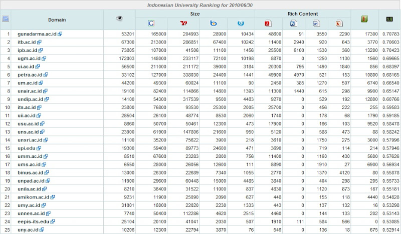 Simulasi Webomaetrics