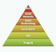Piramide de jerarquias en las webs2.0