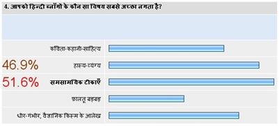 hindi blog survey4
