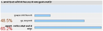 hindi blog survey5