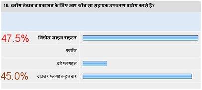 hindi blog survey10