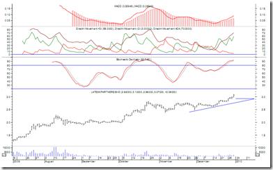 latexx-chart