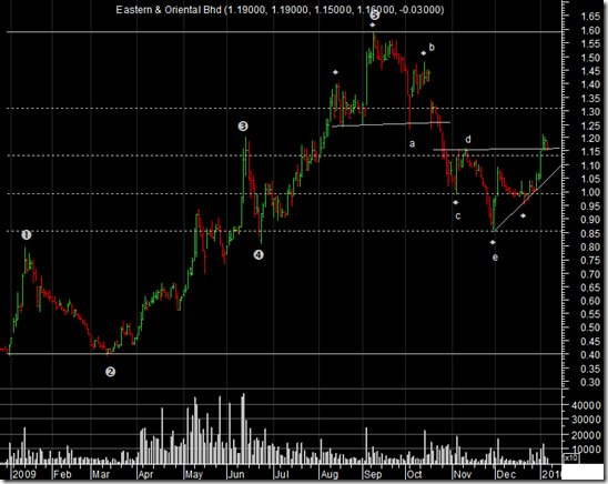 e&o-daily-chart