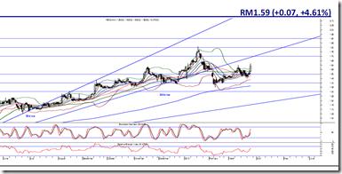 kencana-price-chart
