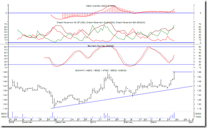 sunway-latest-chart