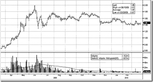 uemland-latest-price-chart