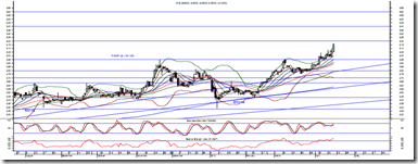 afg-chart