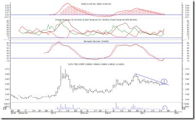dufu-latest-technical-analysis