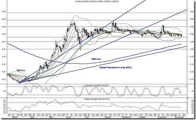 huan-chart