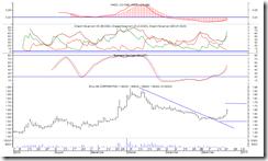 zhulian-chart