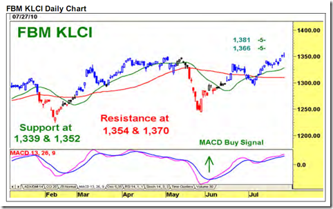 FBM - KLCI Rotational lower & mid-cap buying activities