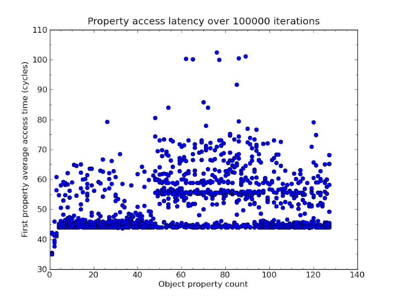 Uncached property access data