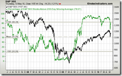 sp500-vs-sp500-stocks-above-200d-sma-params-3y-x-x