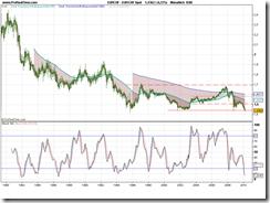EUR_CHF Spot 20.03.10