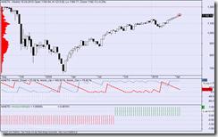 s&p weekly hoose 16042010