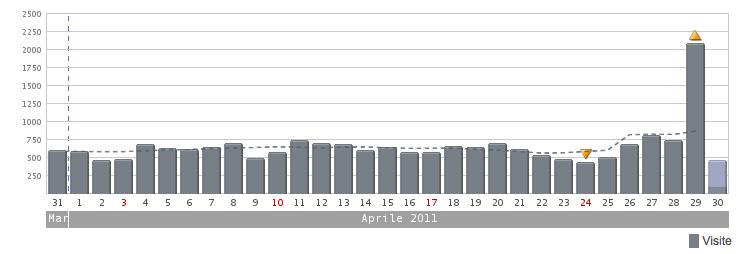 Schermata 2011-04-30 a 10.35.42.png