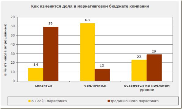 Перераспределение маркетингового бюджета компании - опрос экспертов