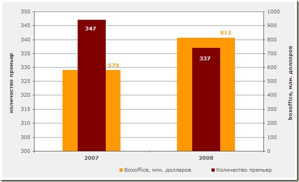 Российский кинопрокат в 2007 - 2008 гг. - диаграмма
