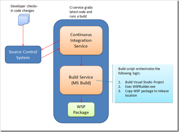 SharePointBuildProcess
