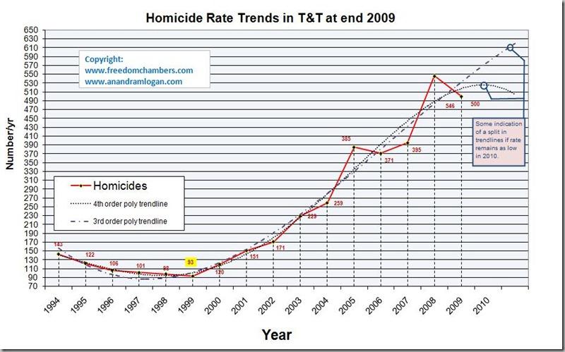 TT_murder_trend_2010[1]