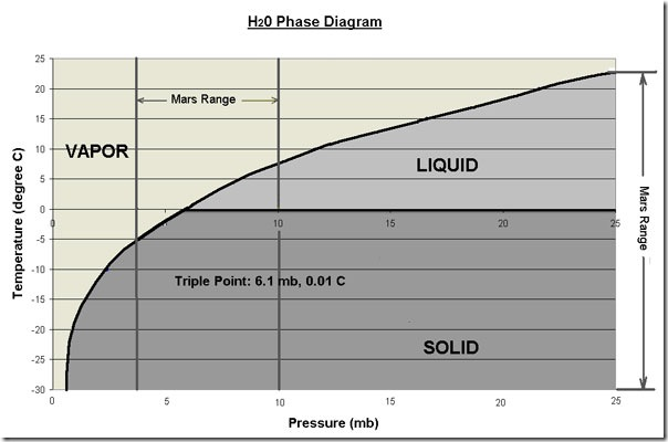 H2O-Phase-Diagram