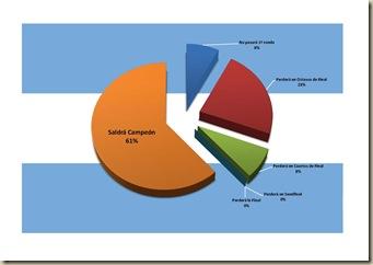 Encuesta 06 - Gráfico