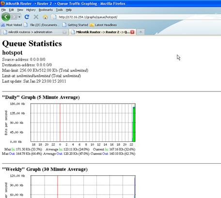p. grafik penggunaan bandwith