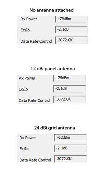 antenna rssi test