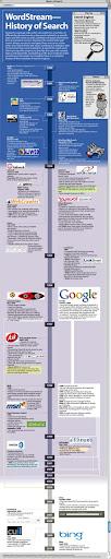 La storia dei motori di ricerca in un infografico