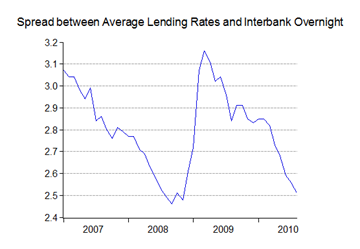 07_lending spread