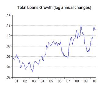 01_loans_gr