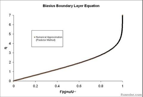 blasius-flat-plate-vel-prof