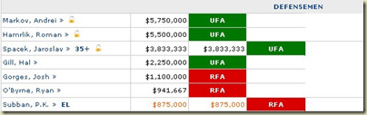CapGeek.com - NHL salary cap calculator, buyout calculator, free agents and more!