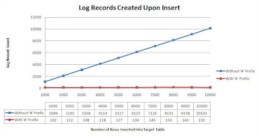 Log Record Count for 1000 to 10000 Inserted Rows