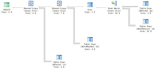 Estimated Plan on Heap Query with ORDER BY