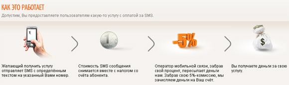 SMS-платежи от Ru-Биллинг