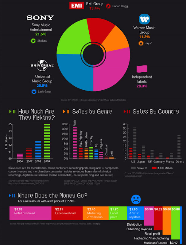 музыка инфографика