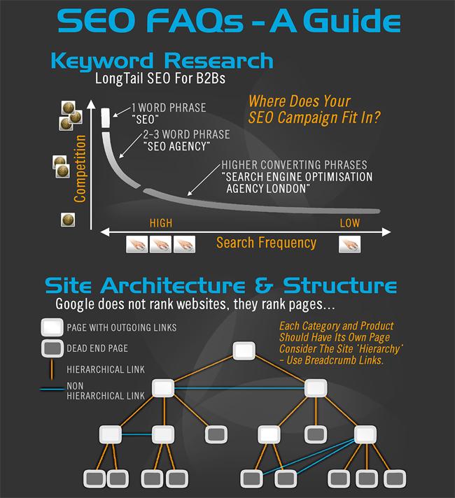 seo инфографика