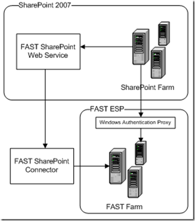 SharePointFASTConnector