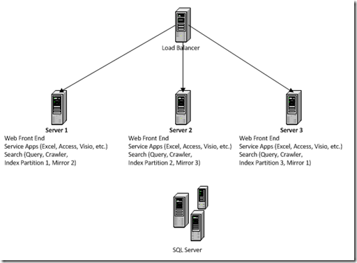 A Static State: SharePoint 2010 Server Topology Examples