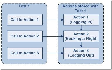 Actions in QTP
