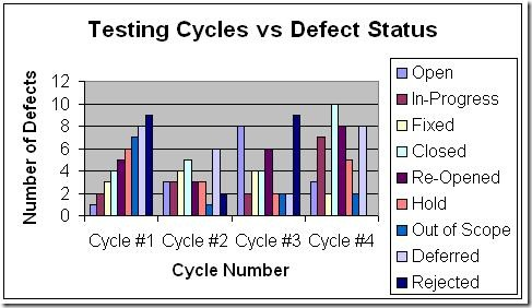 Testing Cycle vs Defect Status