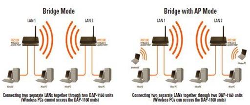 modos wifi