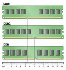 DDRs diferencias
