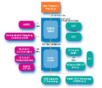 Chipset Intel 865G